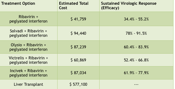 HCV Treatment Cost and SVR Rates