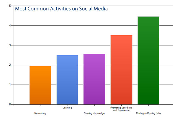 Pharmacy and social media activities