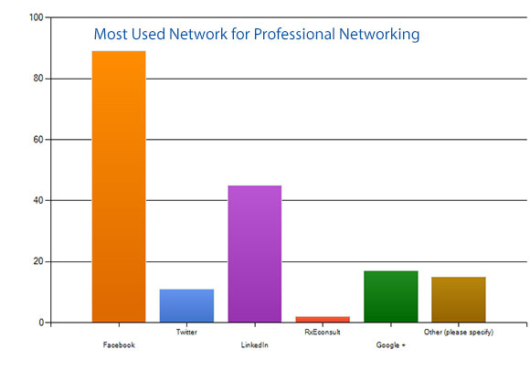 Professional Networks for Pharmacy