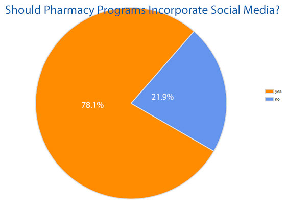 Pharmacy Programs and Social Media