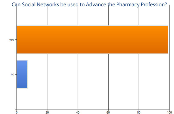Social Networks and advancing pharmacy