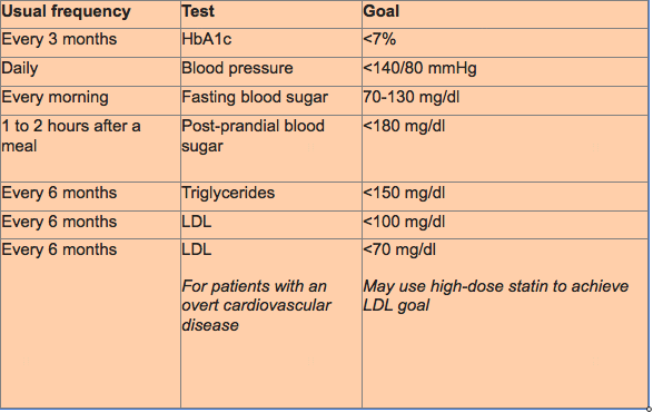 Type 2 diabetes treatment goals